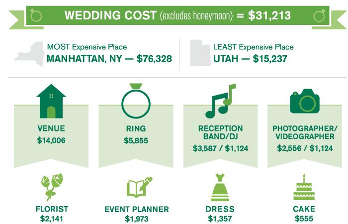 wedding videographer cost