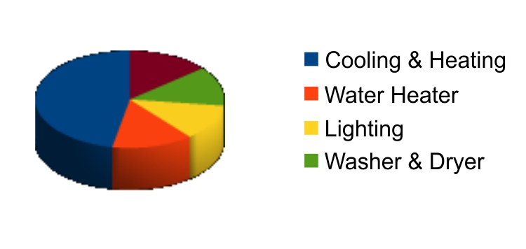 Energy Use, Electrical Service Panel costs, cooling & heating, water heater, Lighting,washer & dryer