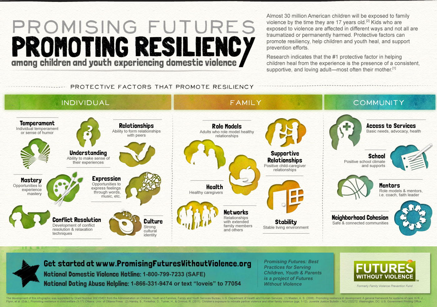 Protective Factors Amp Resiliency