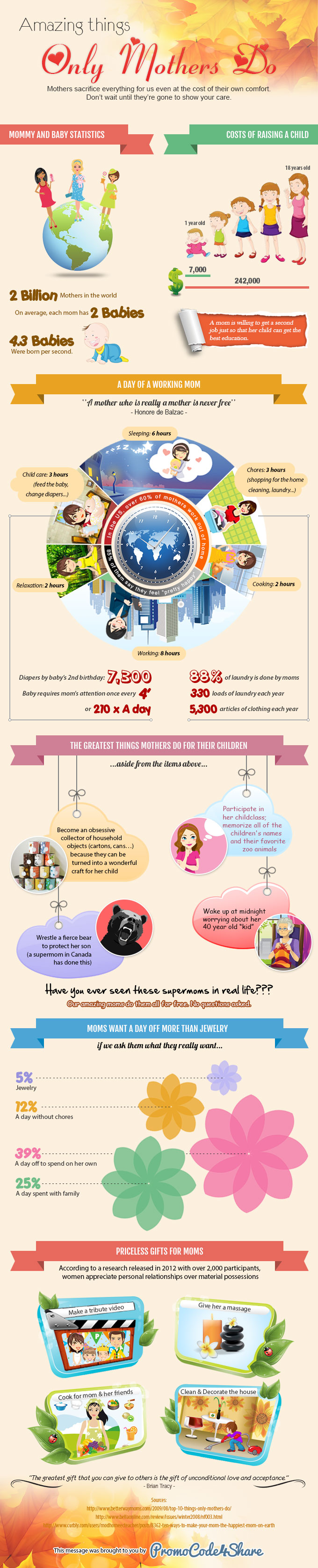 Mothers Days Infographics