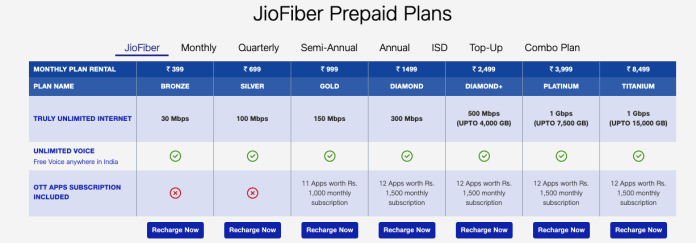 JioFiber New Plans with Unlimited Data