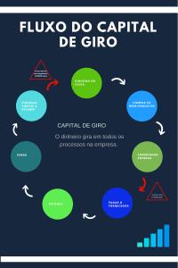 Capital de Giro em todos os processos