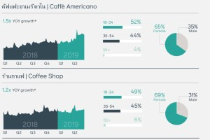 Facebook 2020 Thailand Coffee Stats