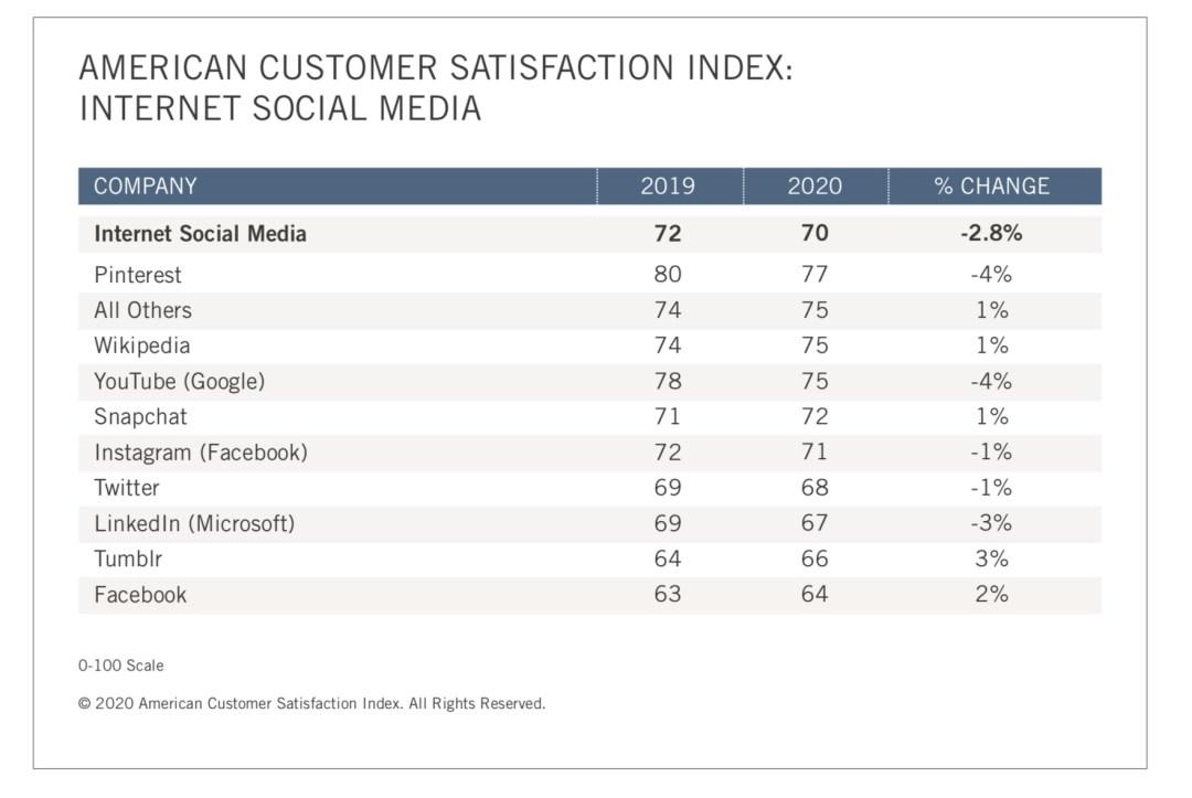 Customer Satisfaction Report