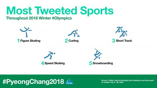 Most-Tweeted-Olympic-Sports.001