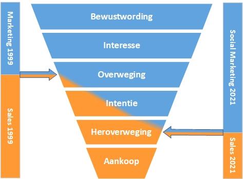 Social Marketing 1999-2021