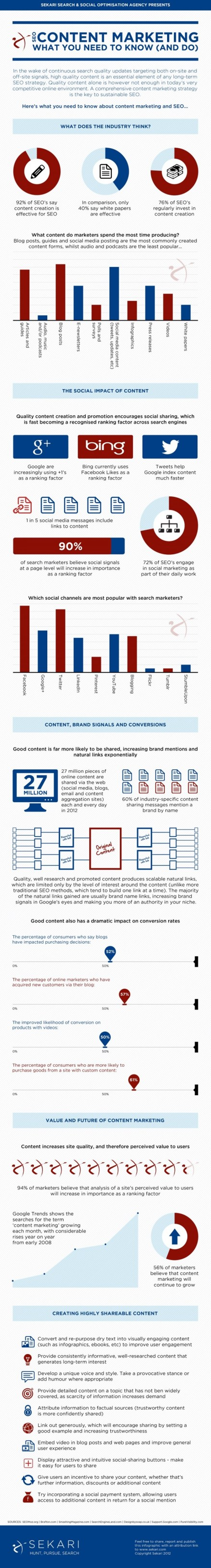 SEO Content Marketing What You Need to Know And Do Infographic
