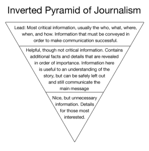 Inverted Pyramid of Journalism