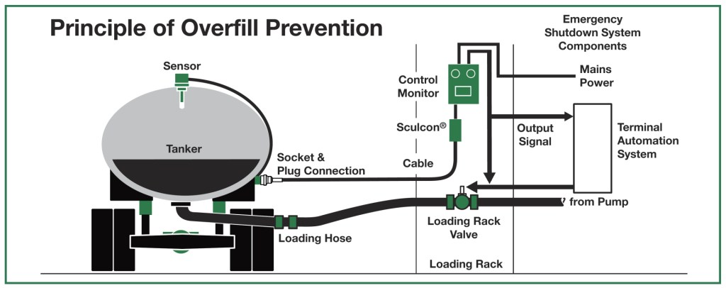 Principle of Overfill Prevention 2 wire