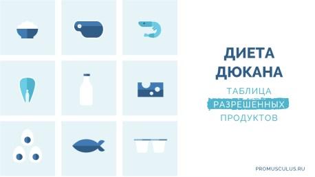 Таблица 100 разрешенных продуктов на диете Дюкана для всех фаз