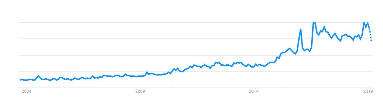 """Популярность поисковых запросов """"веганство"""" и """"вегетарианство"""" в Google"""