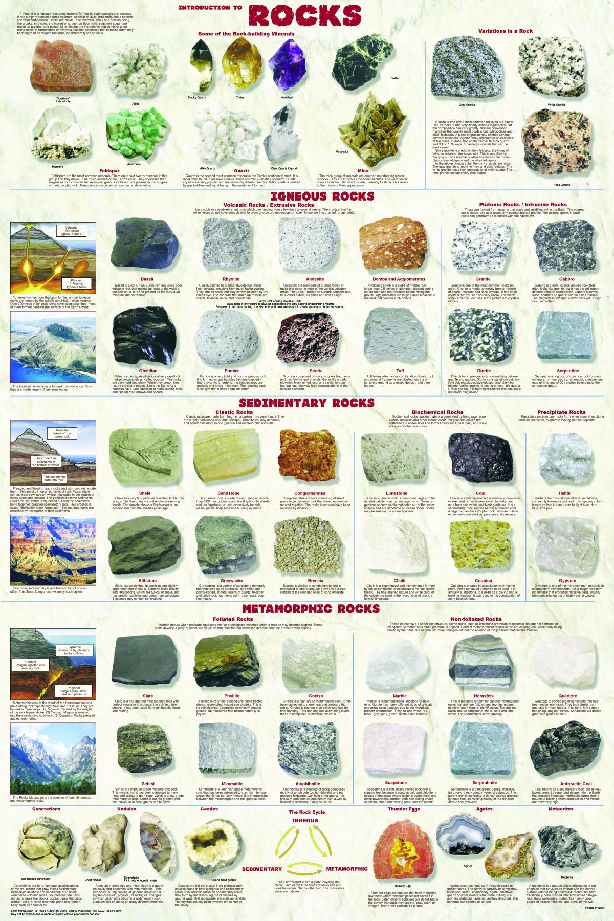 Sedimentary Rocks Videos