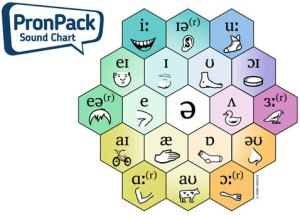 Six versions of the PronPack Sound Chart