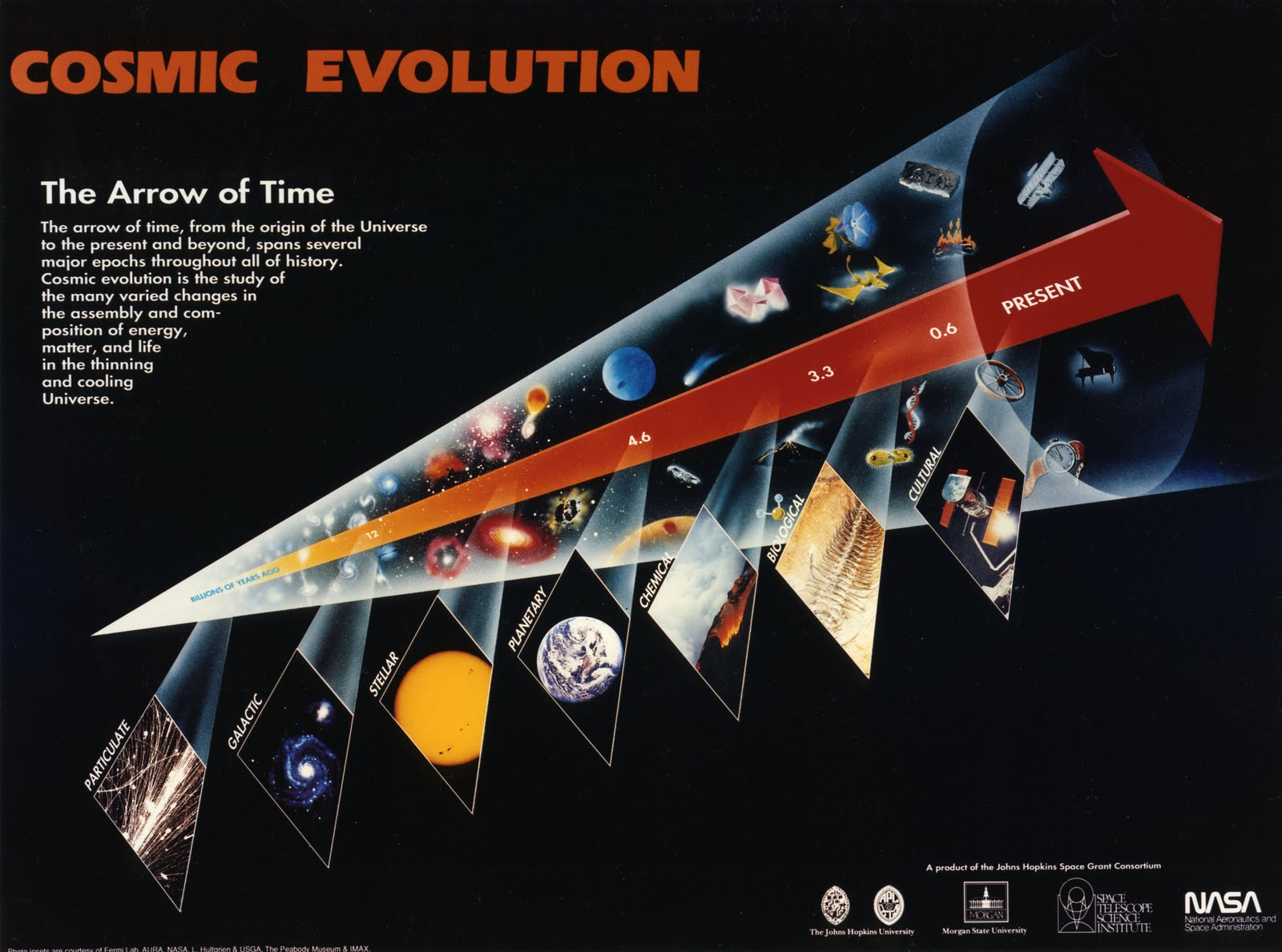 Time Is Relative Age Of Universe And Earth