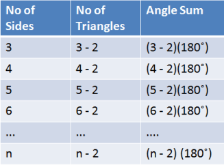 Polygon Angle Sum Table