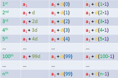 arithmetic-progression-formula