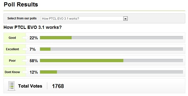 Poll EVO Ptcl Award Winning PTCL EVO is Rated as Poor by 58% Customers: Poll