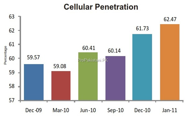 cellular penetration thumb Cellular Sector of Pakistan: Overview
