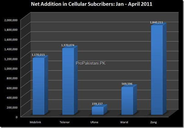 net addition subscribers quarter thumb Zong Achieves 10 Million Subscribers With Highest Customers this Year