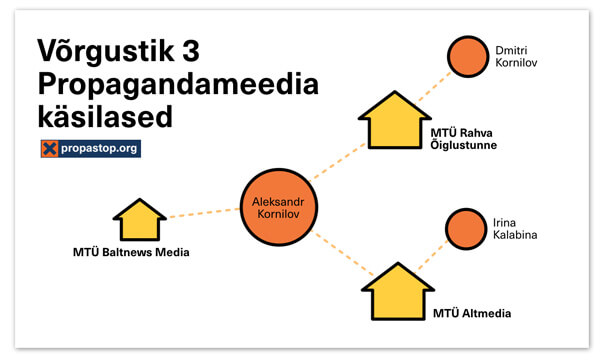 Die mit Russland verbundenen Netzwerke in Estland 2. Teil