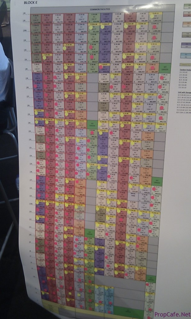Tower E Sale Chart - 14 Sept 2013