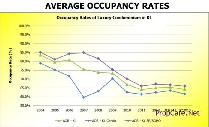 Average Occupancy Rates