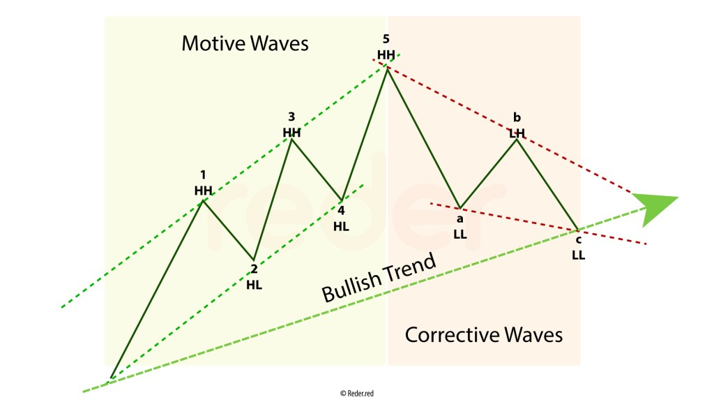 Elliott Wave Basic