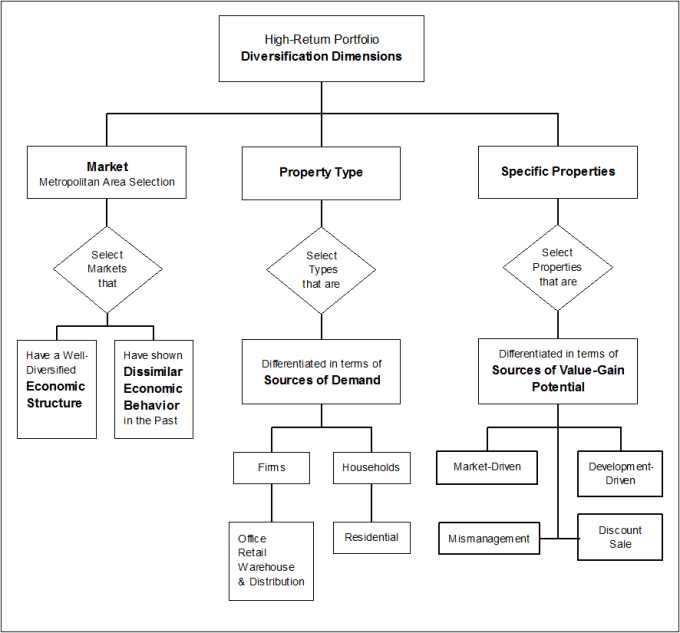 Structuring a High-Return Property Portfolio - SMART
