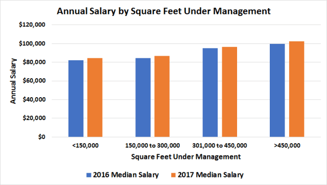 Retail Property Manager Salaries Comparison Chart 2016 to 2017
