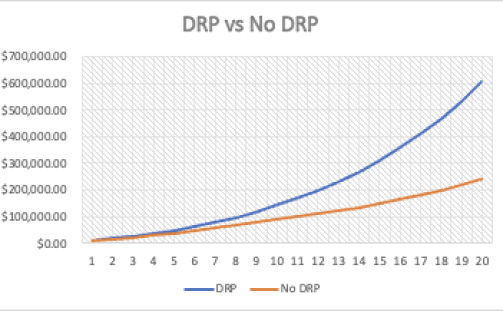 How to set up a dividend Reinvestment Plan, DRIP VS NON-DRIP INVESTING, DRP vs No DRP