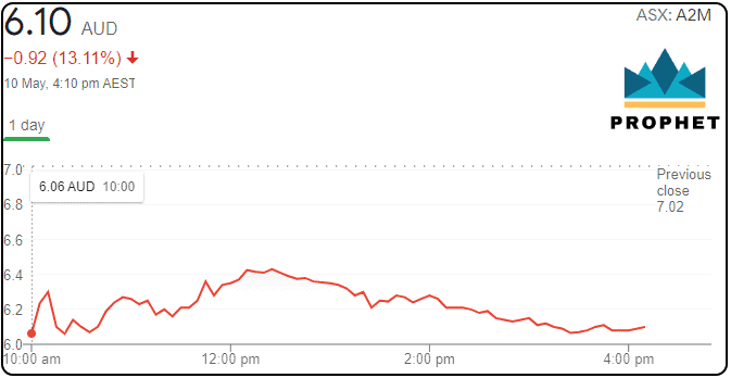 A2M Share price, Shares, ASX 200