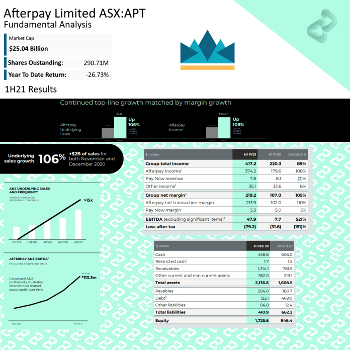 Should I buy APT Shares, is APT a good stock to buy, How much are Afterpay shares worth, APT Share price, APT Intrinsic value, APT Buy, APT Sell, APT Hold, APT Investor sentiment