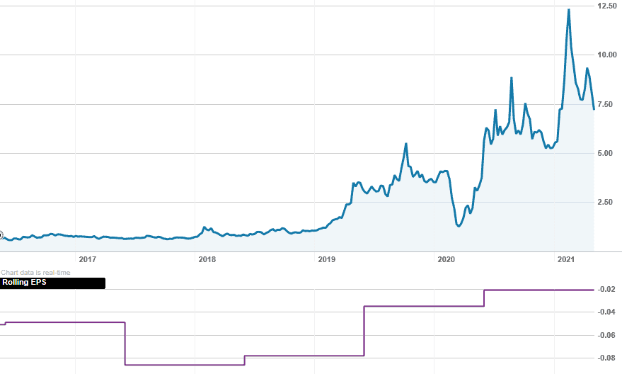 Z1P, Share price, Short Squeeze