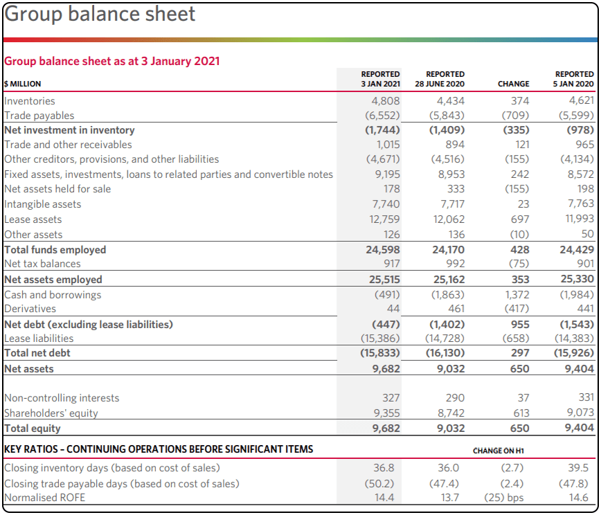 Should I Buy Woolworths shares, WOW shares price, WOW Shares, WOW balance sheet