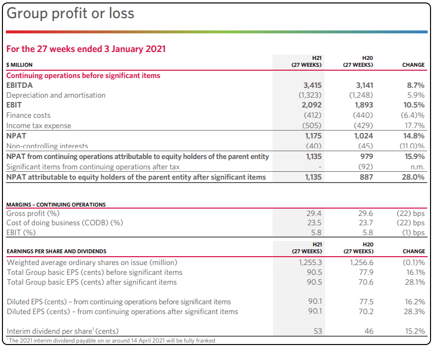 Should I Buy Woolworths shares, WOW shares price, WOW Shares, WOW income statement