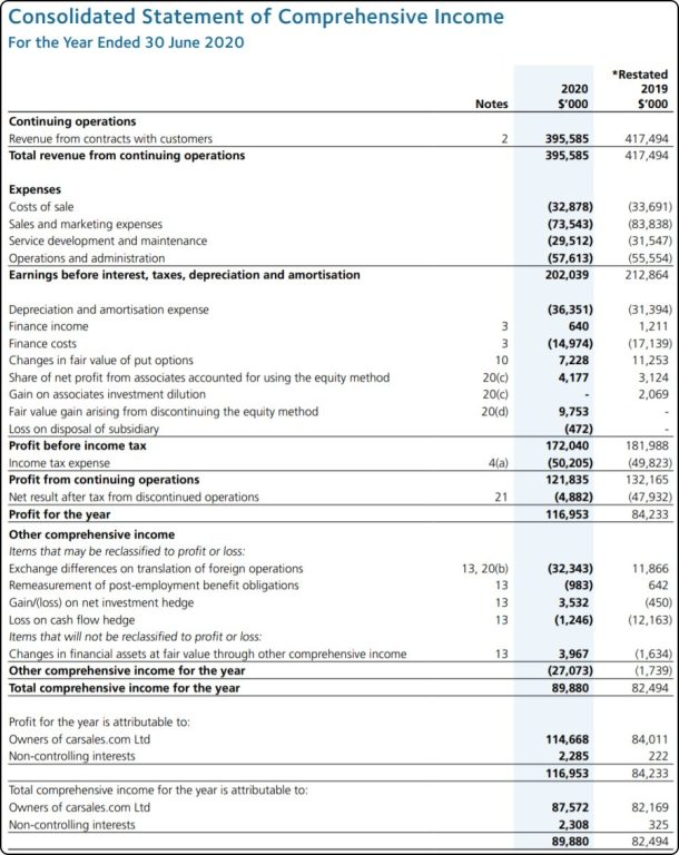 Should I Buy carsales shares, CAR shares, Carsales shares, Carsales share price, CAR Share Price, Carsales Income statement
