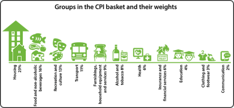 Why Invest, CPI Baskets