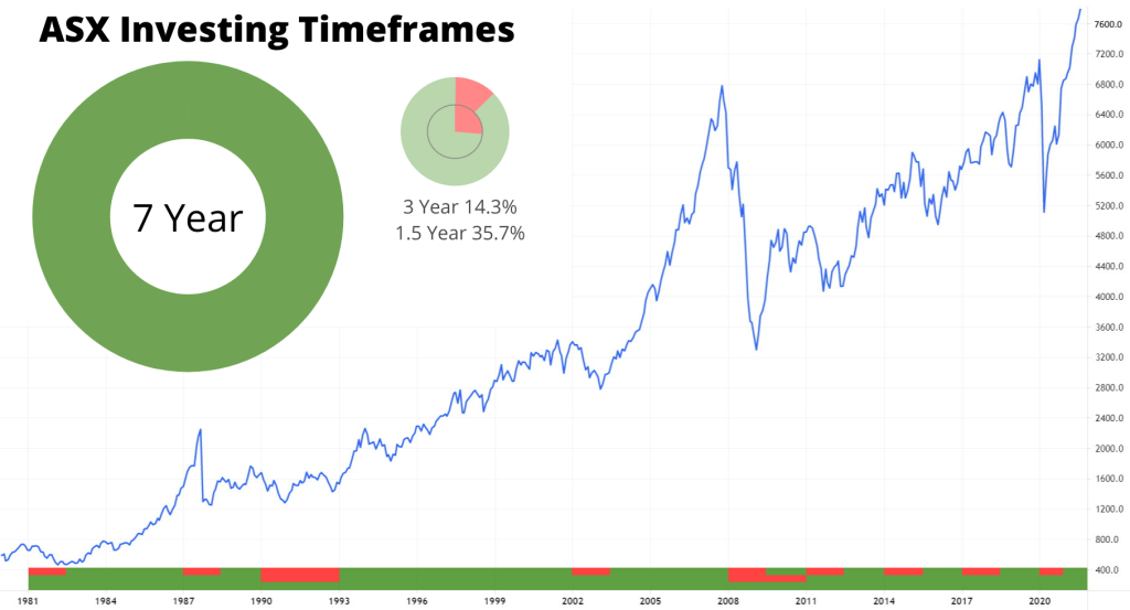 Share investing time frame, Investing periods, Share timespans,ASX Stocks