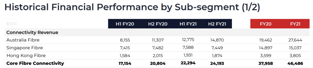 Historical Performance of Connectivity Business Segment