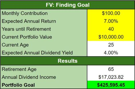 Figure 2. Investment Planning Tool: FV Results.
