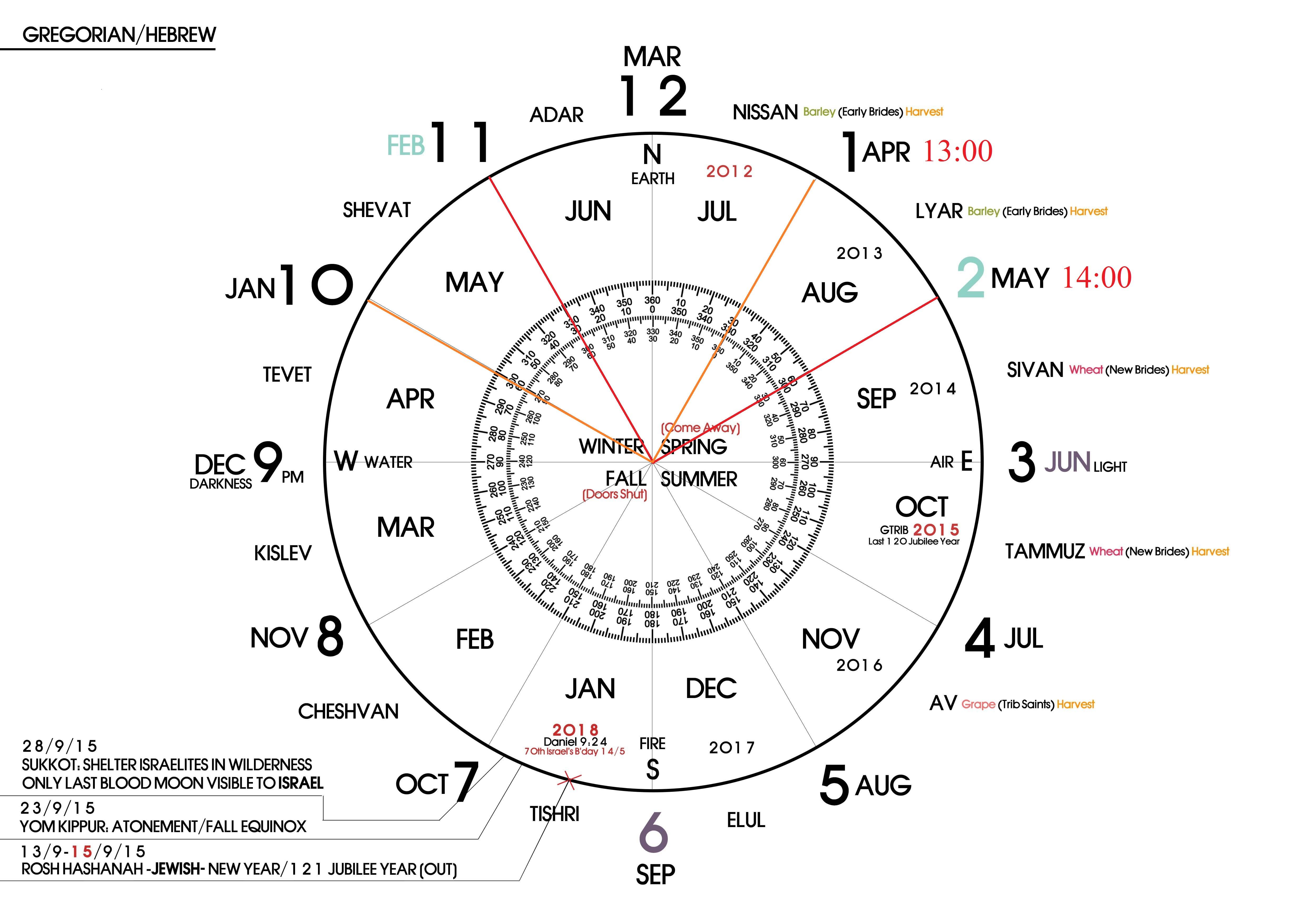Pi Pie God S Prophetic Calendars