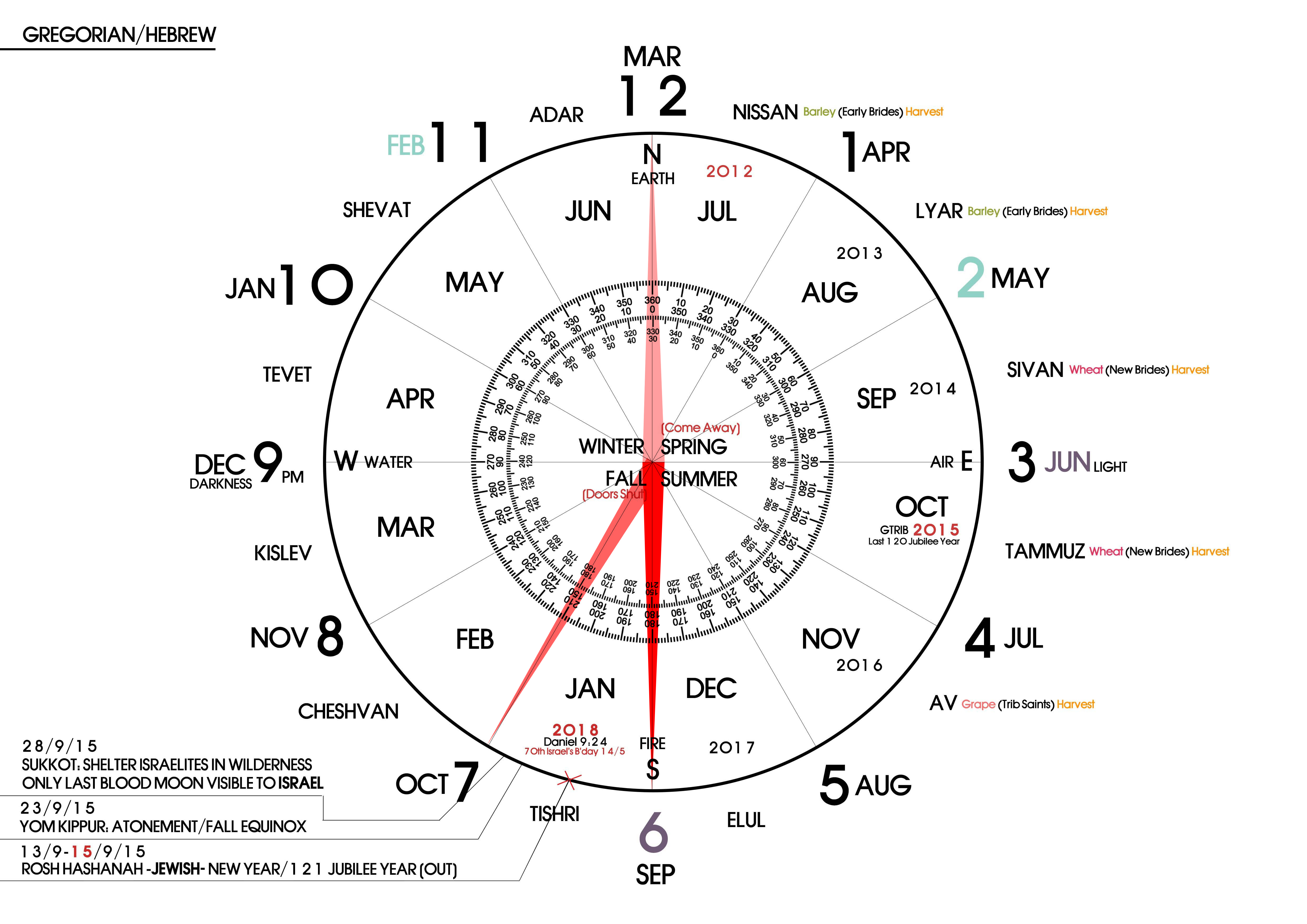 God S Clock God S Prophetic Calendars