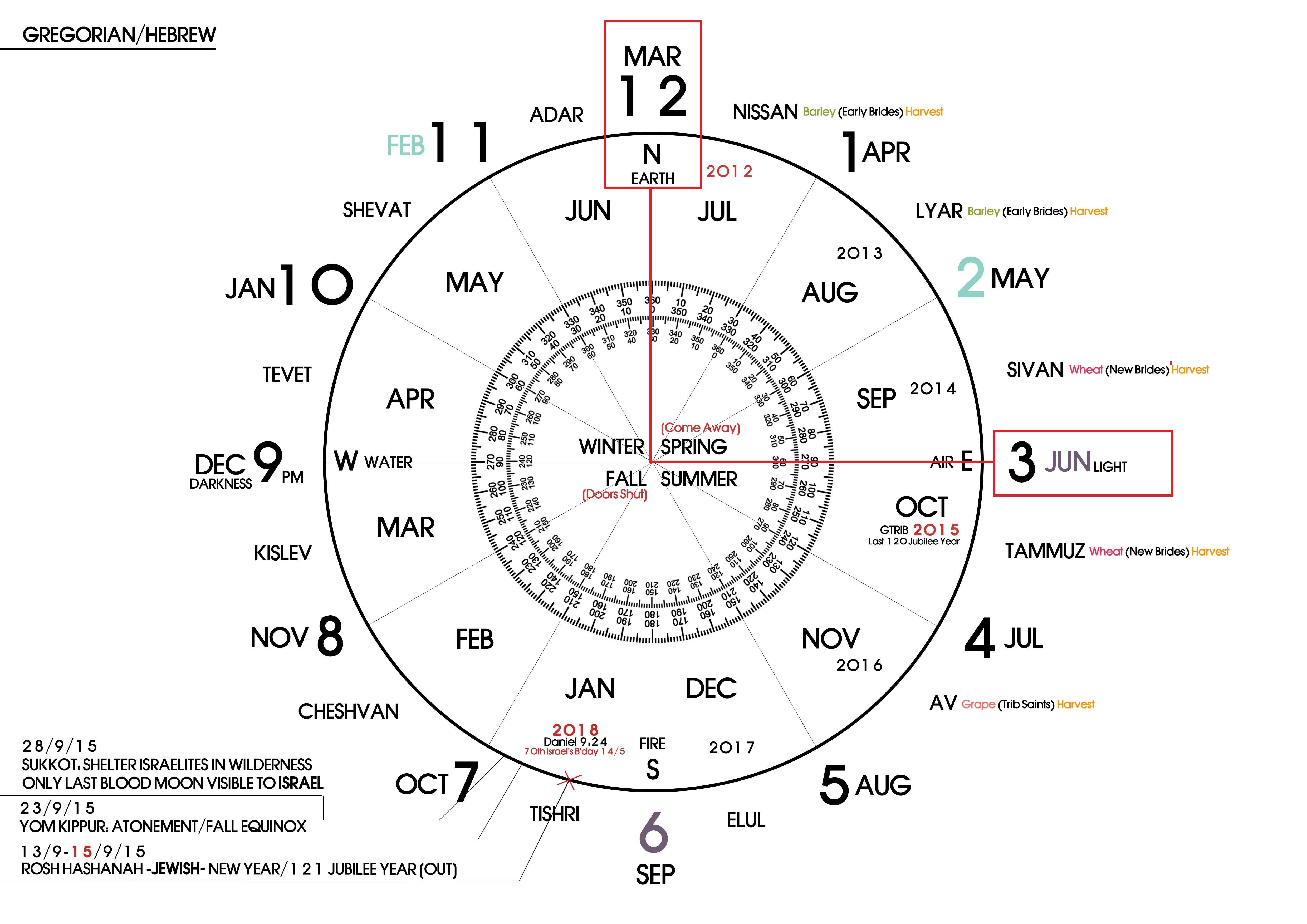 Meaning Of Pi God S Prophetic Calendars