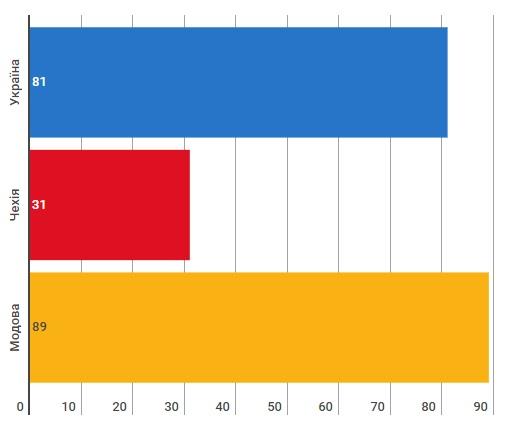 Міжнародний рейтинг конкурентоспроможності за 2017-2018 роки