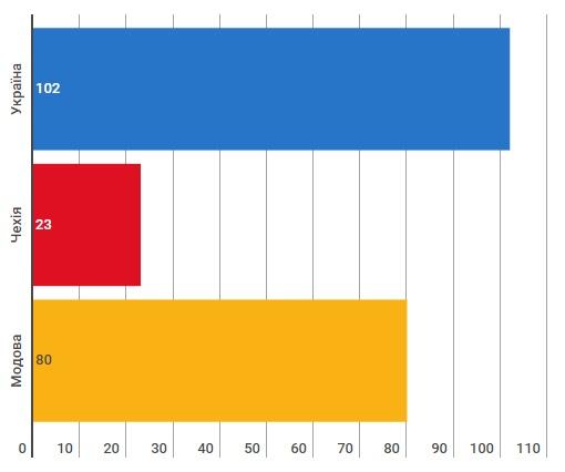 Індекс свободи преси за 2017 рік
