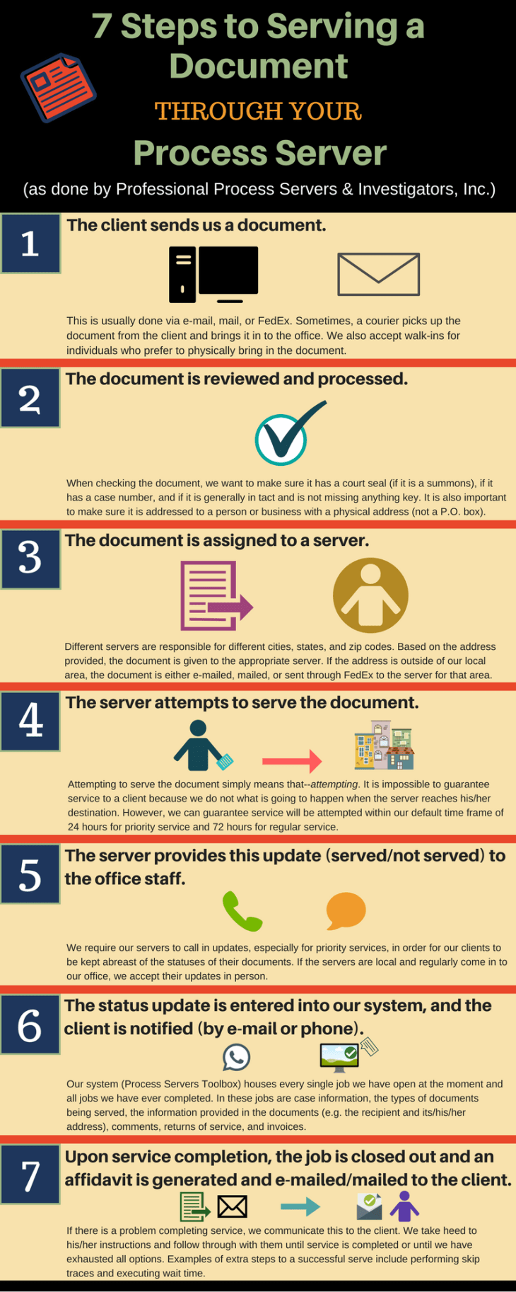 7 Steps to Service of Process.png