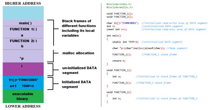memory layout of C programs