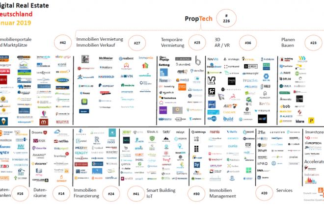 Mehr Geld im PropTech Markt