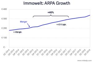 Entwicklung ARPA Immowelt