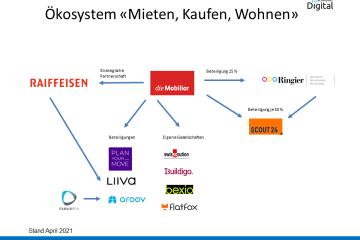 Ökosystem Mobiliar